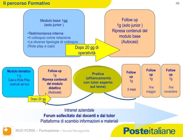 Il percorso Formativo