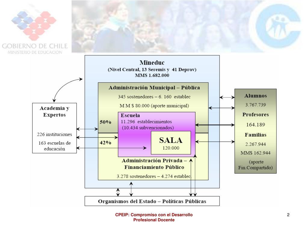 CPEIP: Compromiso con el Desarrollo Profesional Docente
