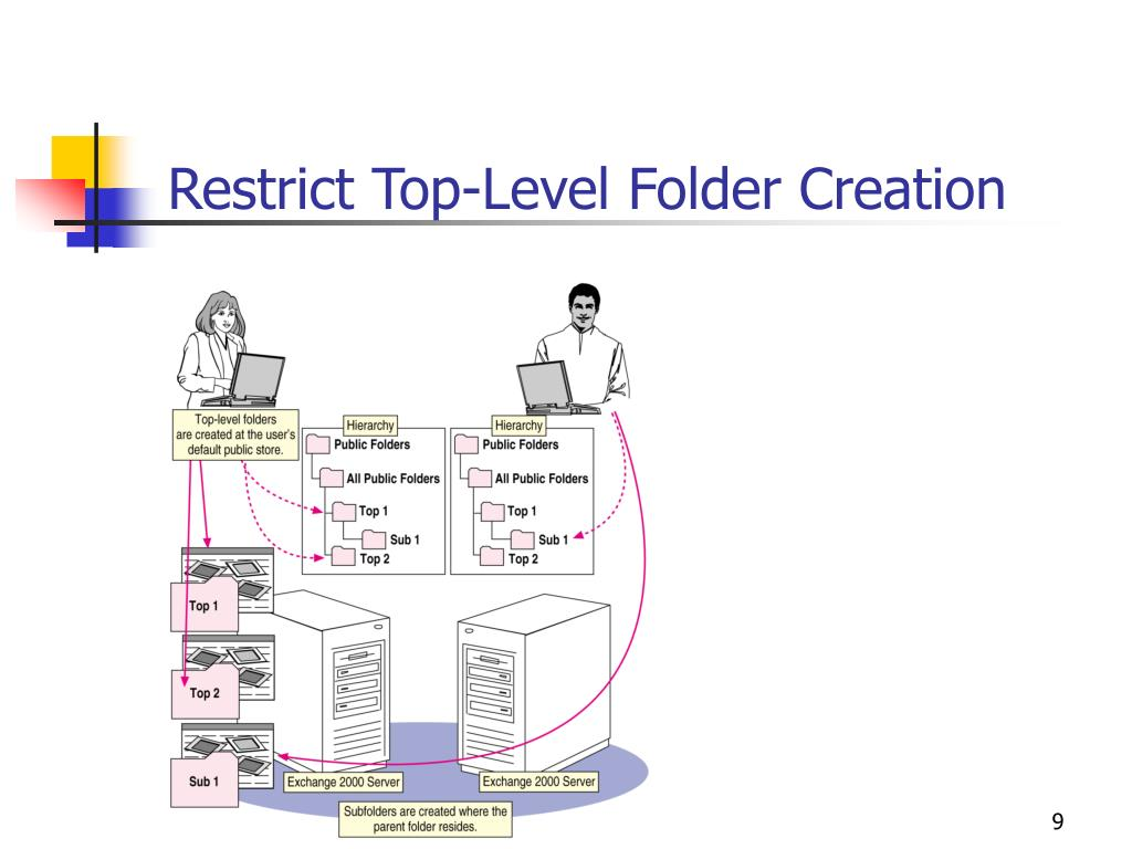 Restrict Top-Level Folder Creation
