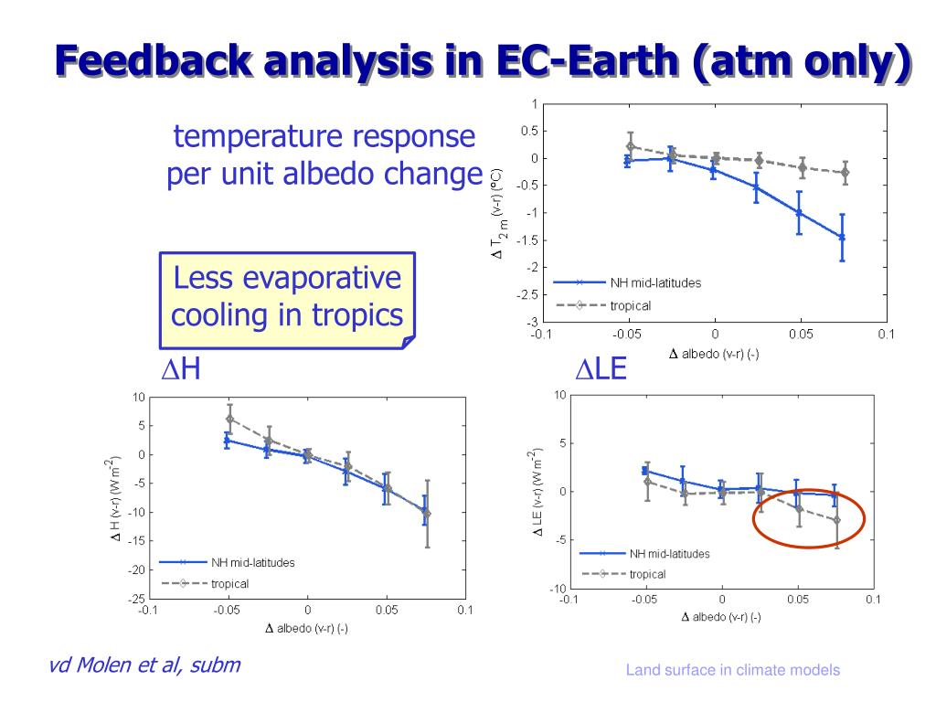 Feedback analysis in EC-Earth (atm only)