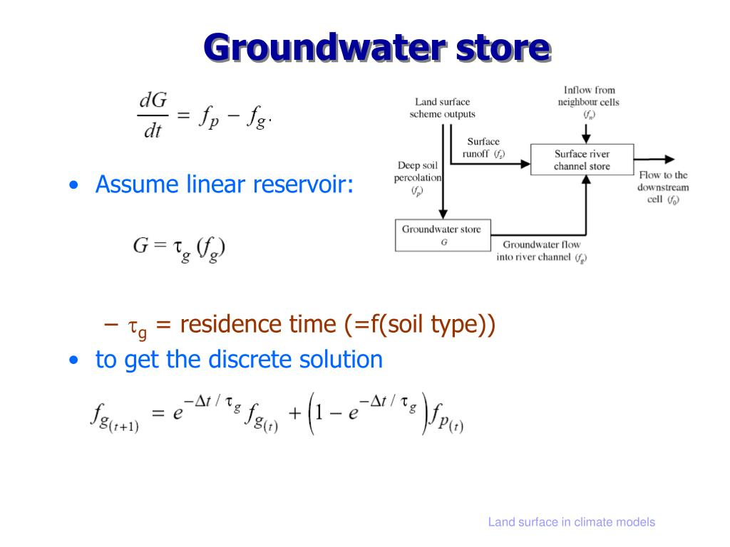 Groundwater store