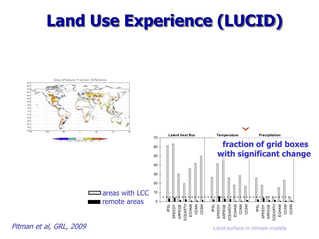 Land Use Experience (LUCID)