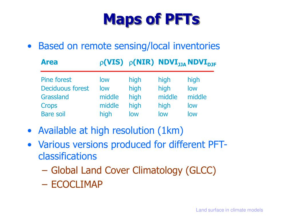 Maps of PFTs