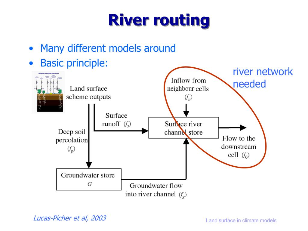 River routing