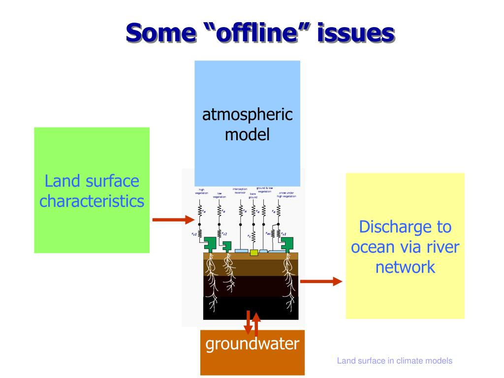 """Some """"offline"""" issues"""