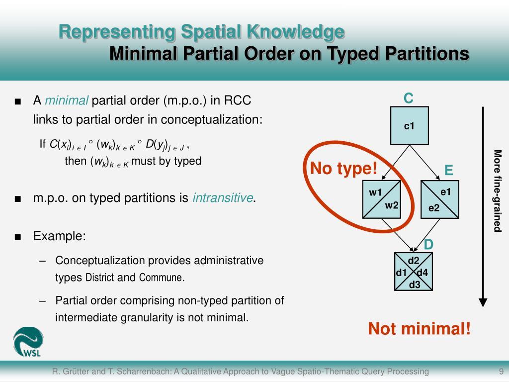 Representing Spatial Knowledge