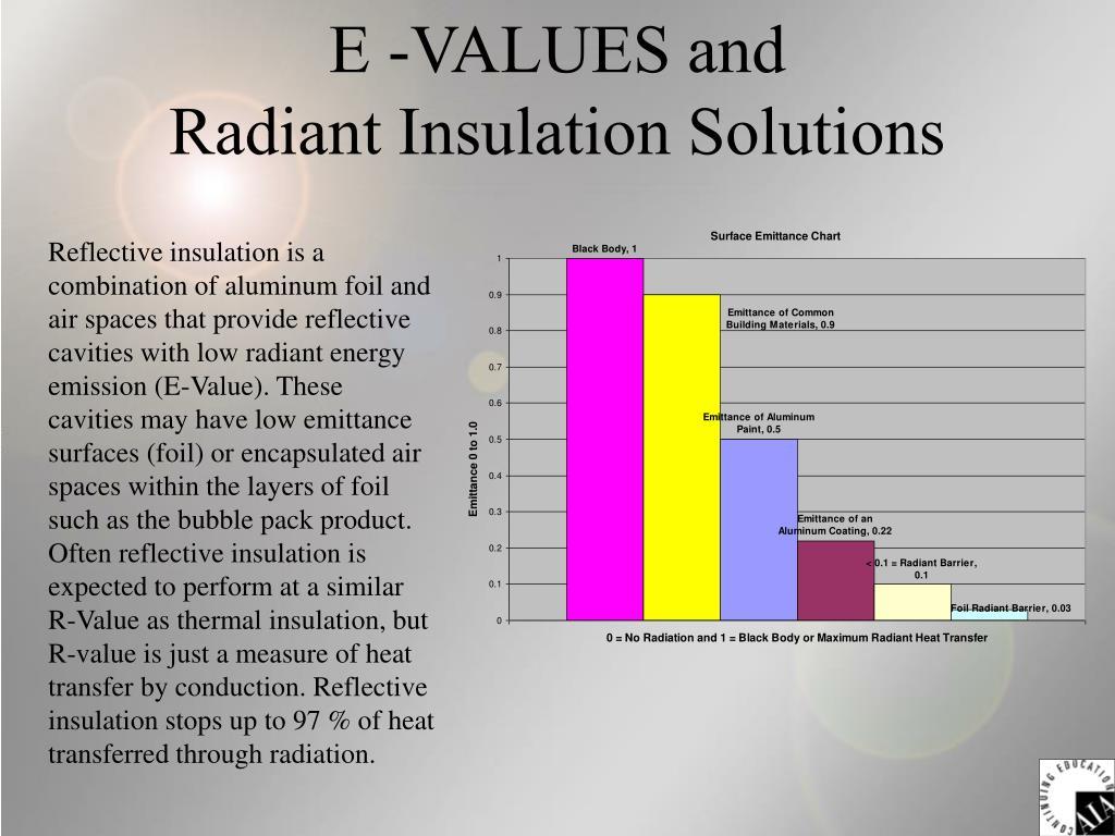 E -VALUES and