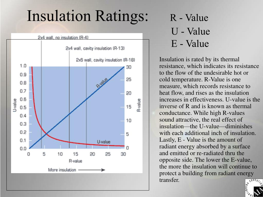 Insulation Ratings: