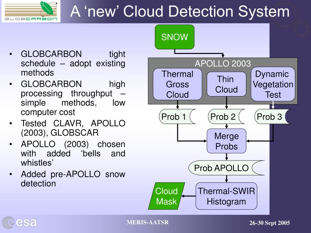 A 'new' Cloud Detection System