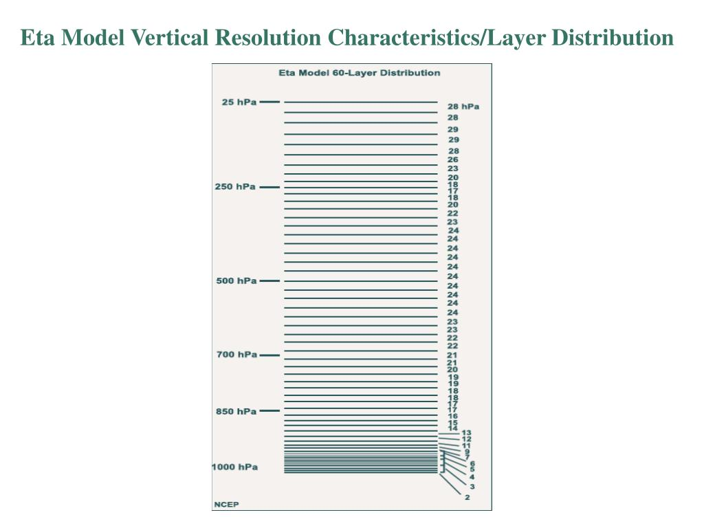 Eta Model Vertical Resolution Characteristics/Layer Distribution