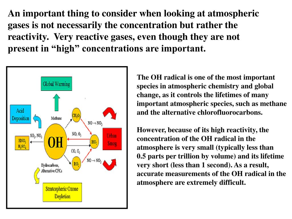 "An important thing to consider when looking at atmospheric gases is not necessarily the concentration but rather the reactivity.  Very reactive gases, even though they are not present in ""high"" concentrations are important."