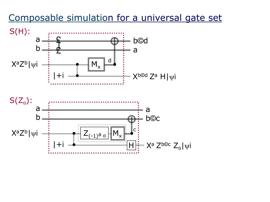 Composable simulatio