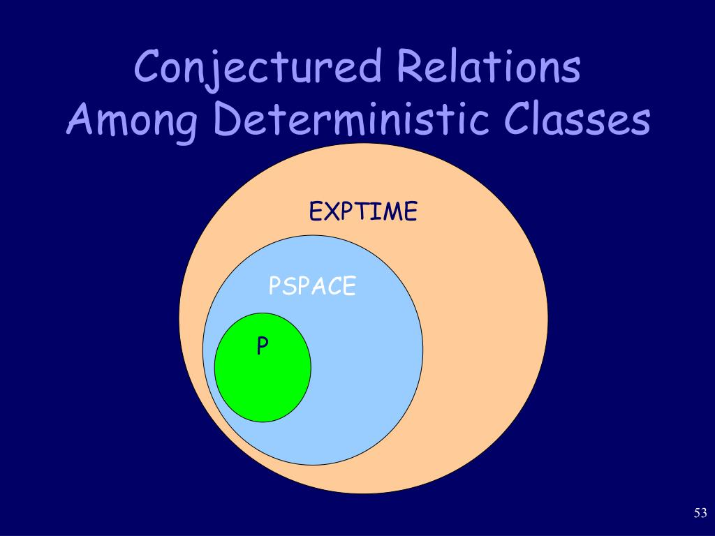 Conjectured Relations Among Deterministic Classes