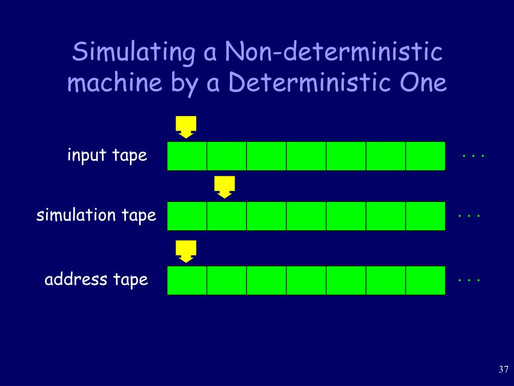Simulating a Non-deterministic machine by a Deterministic One