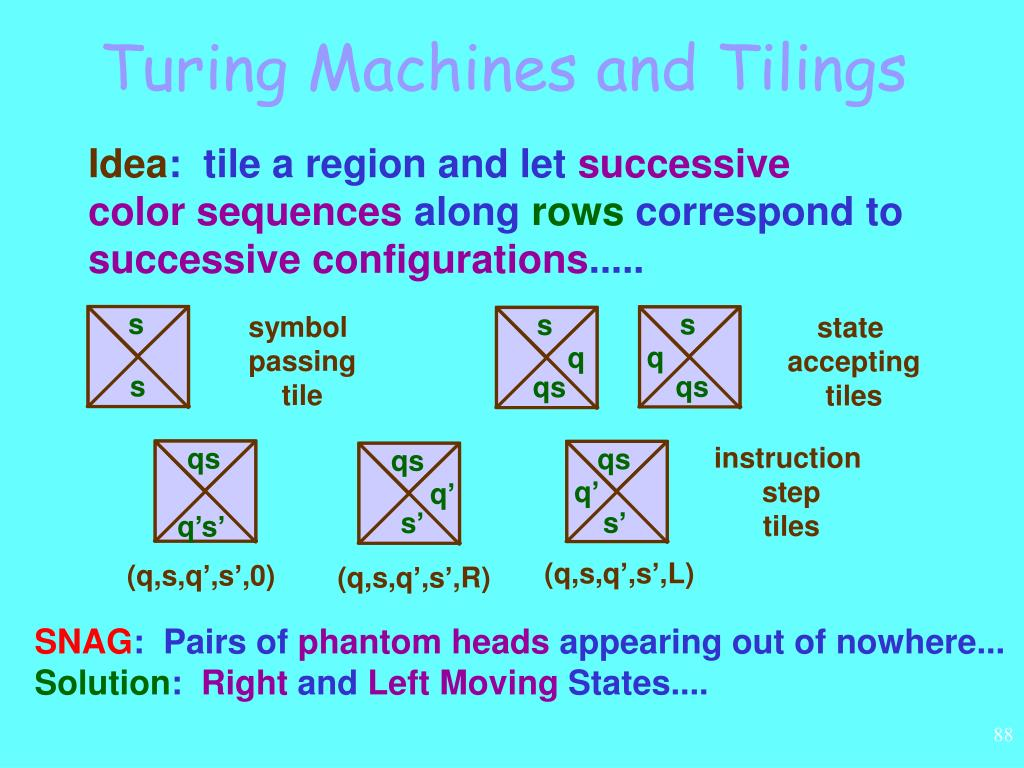 Turing Machines and Tilings