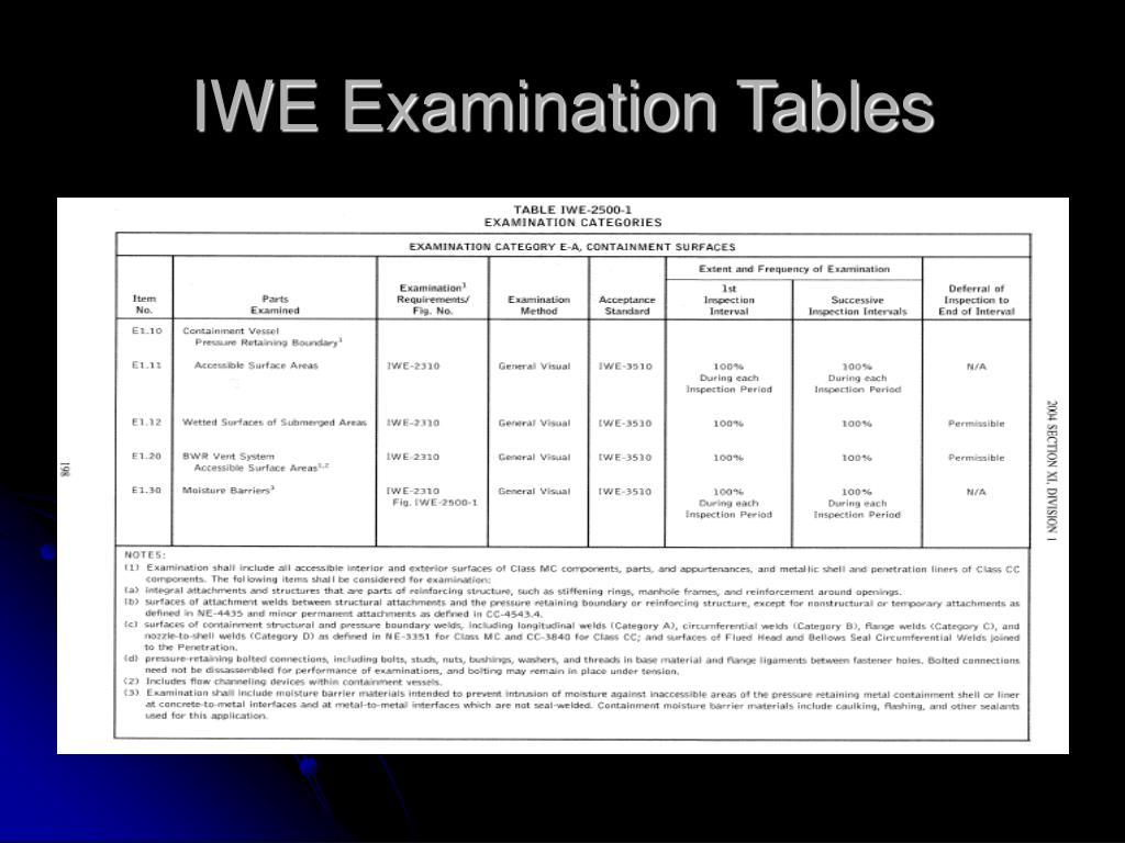 IWE Examination Tables