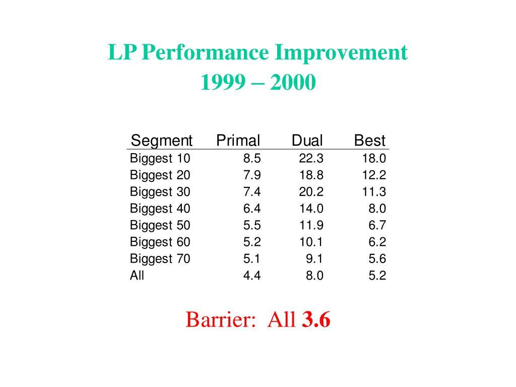 LP Performance Improvement