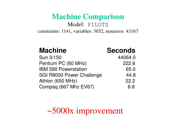 Machine comparison model pilots constraints 1141 variables 3652 nonzeros 43167 l.jpg