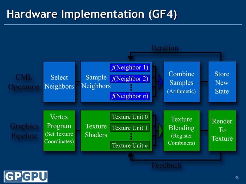 Hardware Implementation (GF4)