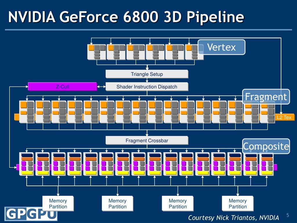 NVIDIA GeForce 6800 3D Pipeline