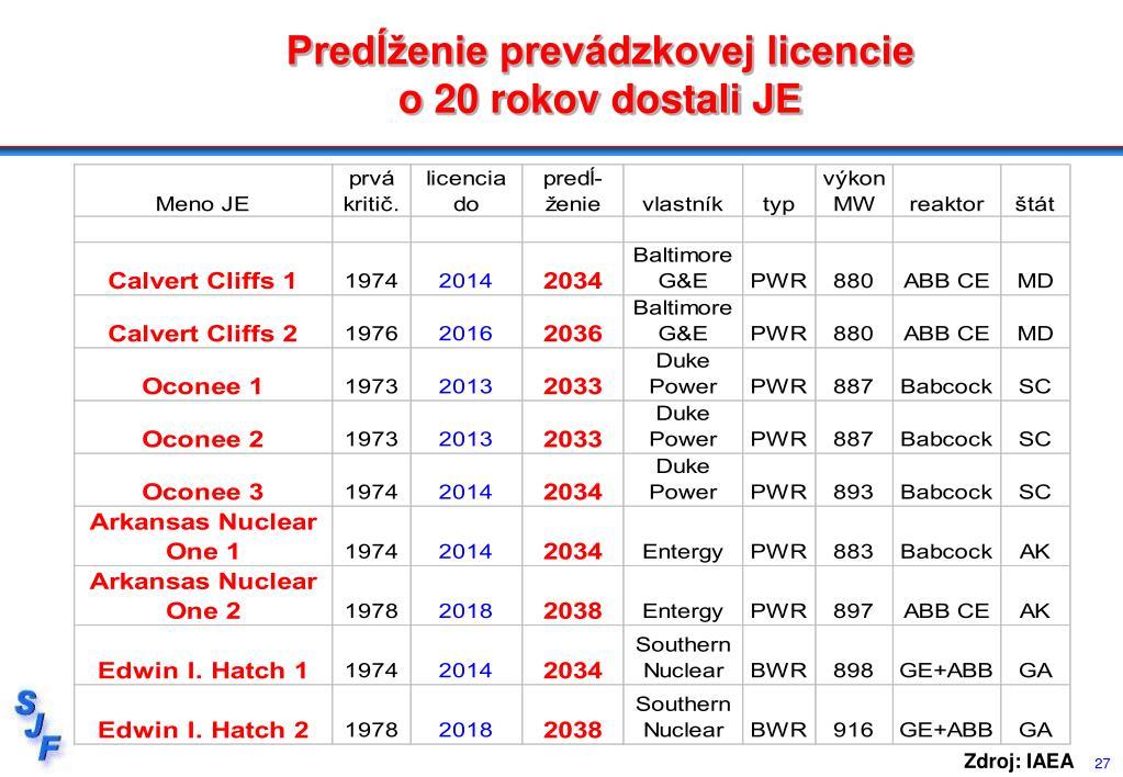 Predĺženie prevádzkovej licencie
