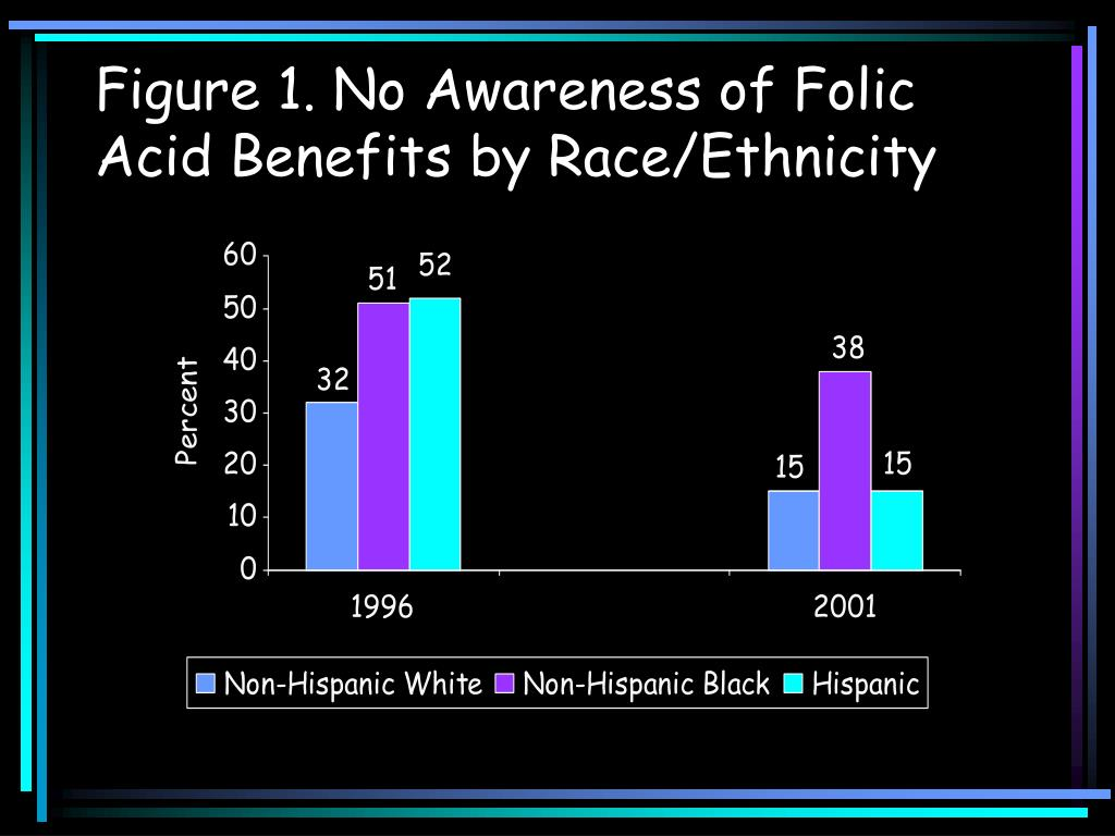 Figure 1. No Awareness of Folic Acid Benefits by Race/Ethnicity