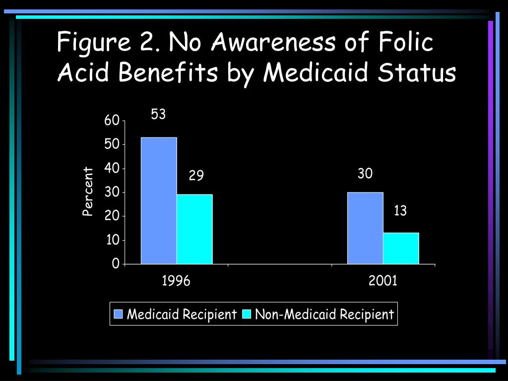 Figure 2. No Awareness of Folic Acid Benefits by Medicaid