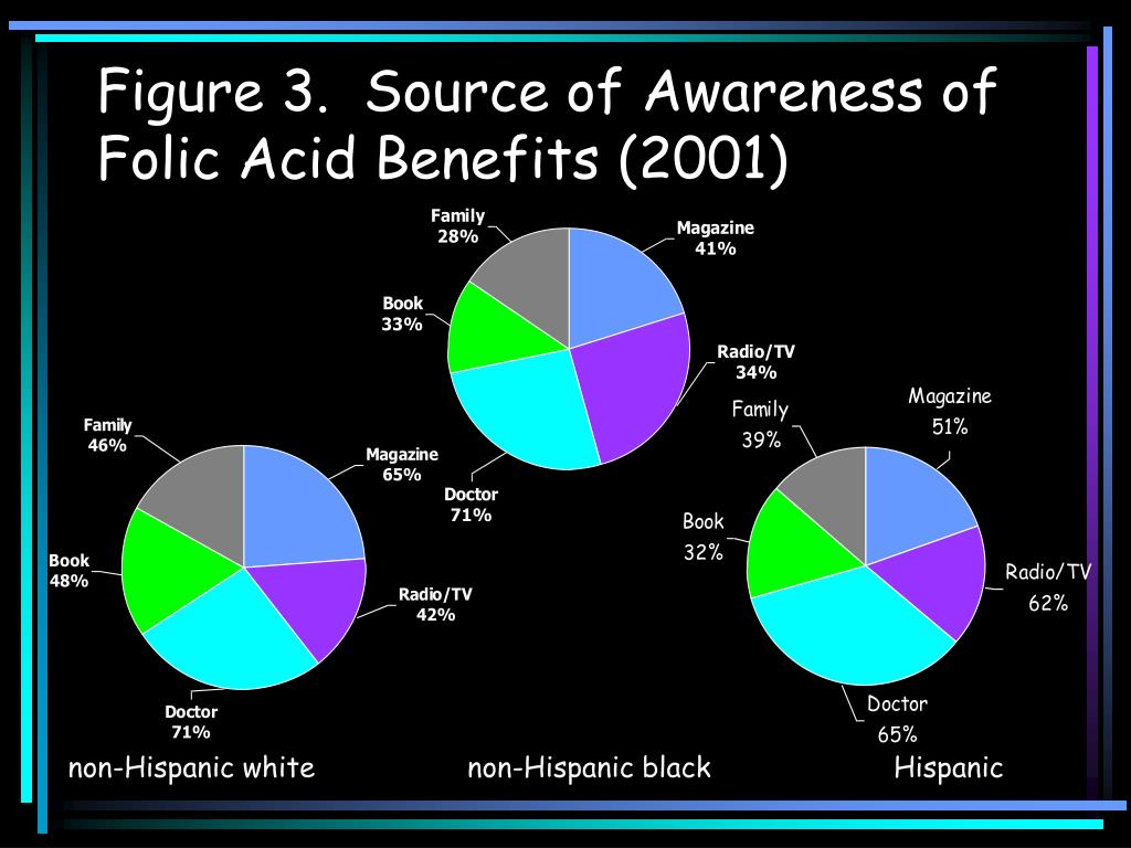 Figure 3.  Source of Awareness of Folic Acid Benefits (2001)