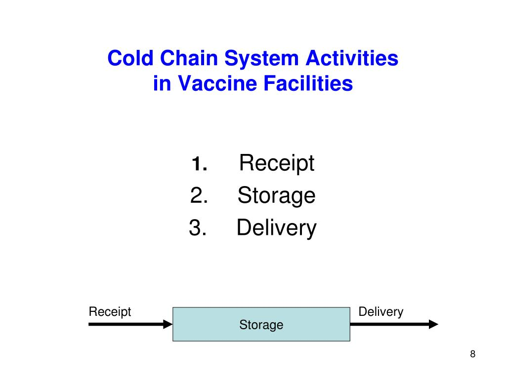 Cold Chain System Activities