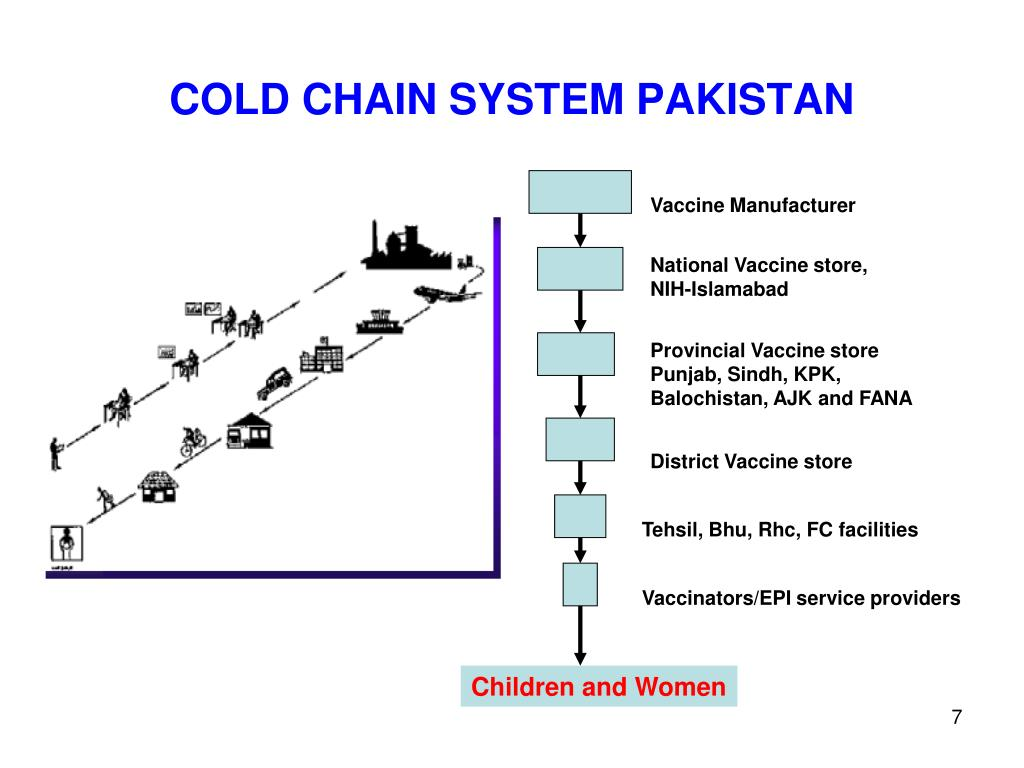 COLD CHAIN SYSTEM PAKISTAN
