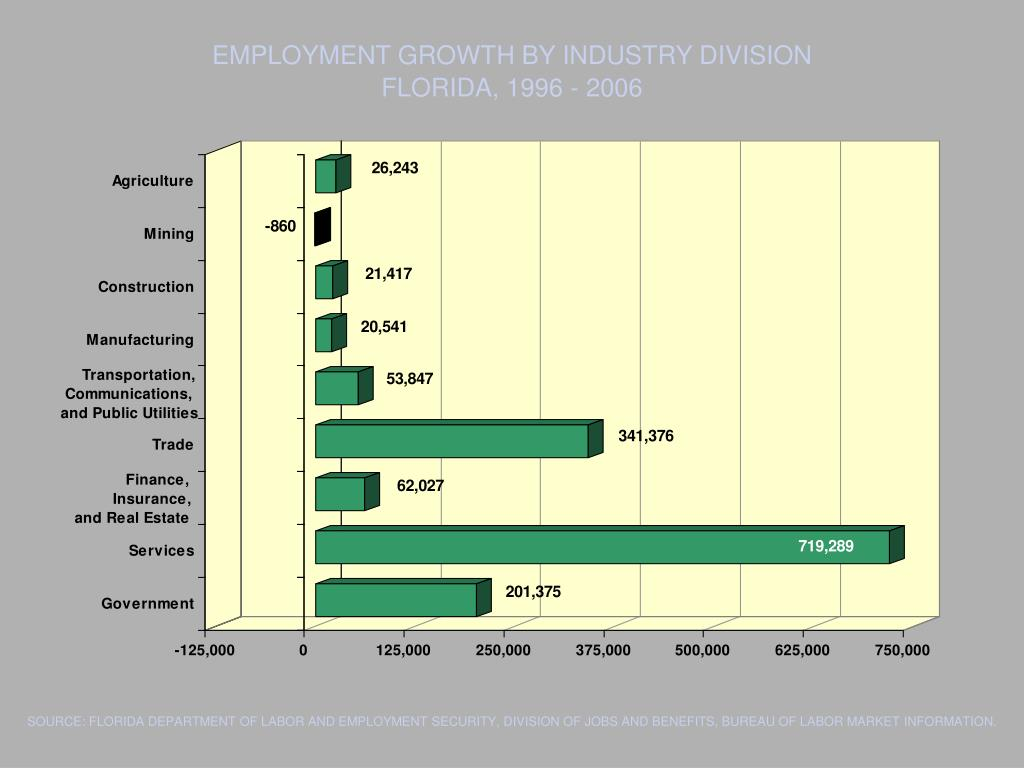 EMPLOYMENT GROWTH BY INDUSTRY DIVISION