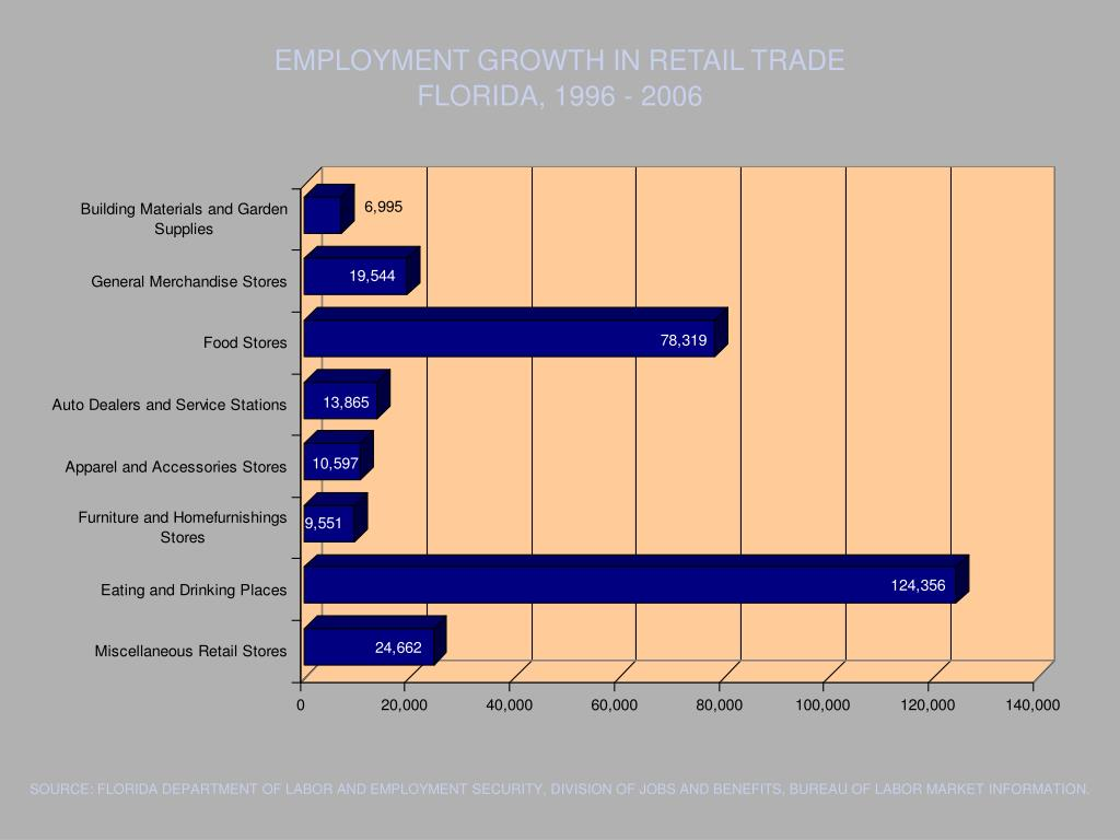 EMPLOYMENT GROWTH IN RETAIL TRADE