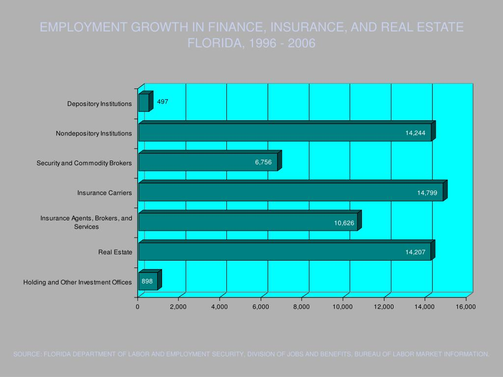 EMPLOYMENT GROWTH IN FINANCE, INSURANCE, AND REAL ESTATE