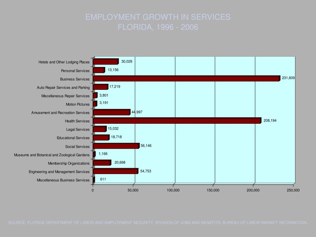 EMPLOYMENT GROWTH IN SERVICES