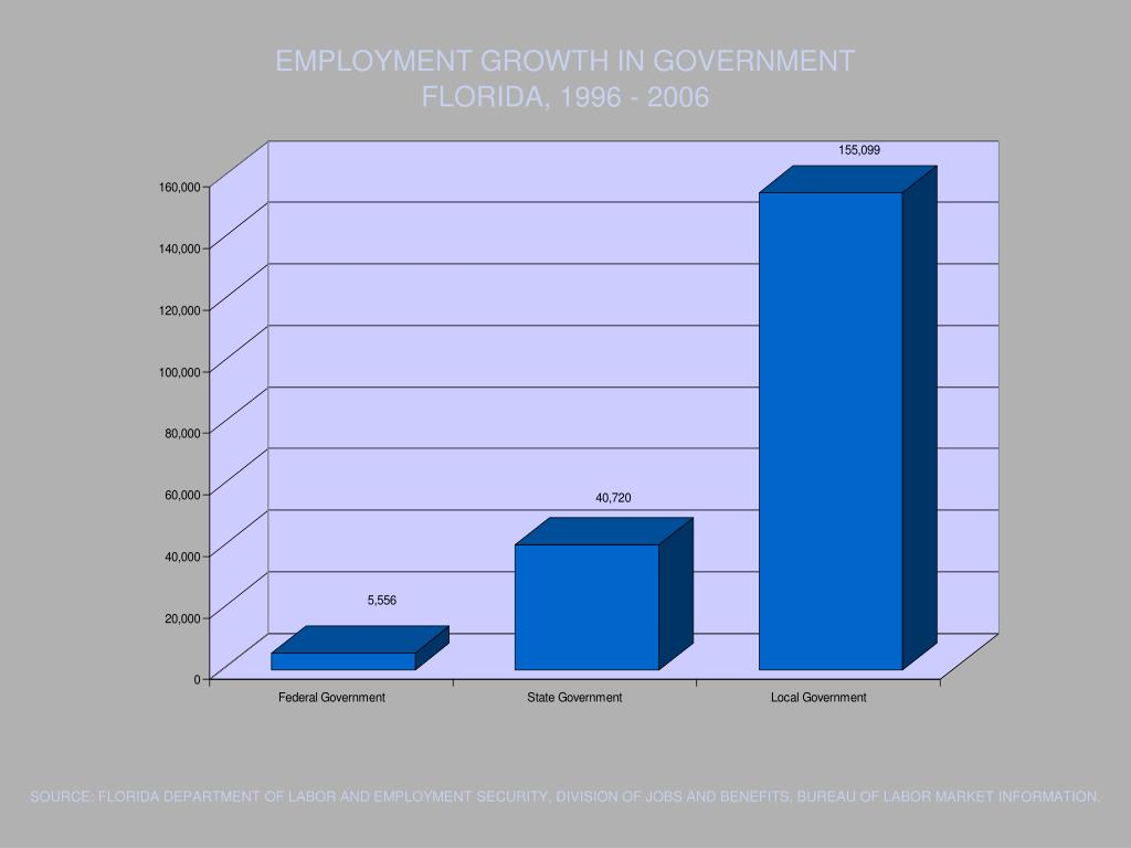 EMPLOYMENT GROWTH IN GOVERNMENT