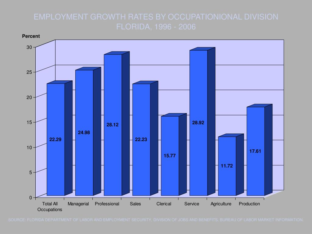EMPLOYMENT GROWTH RATES BY OCCUPATIONIONAL DIVISION