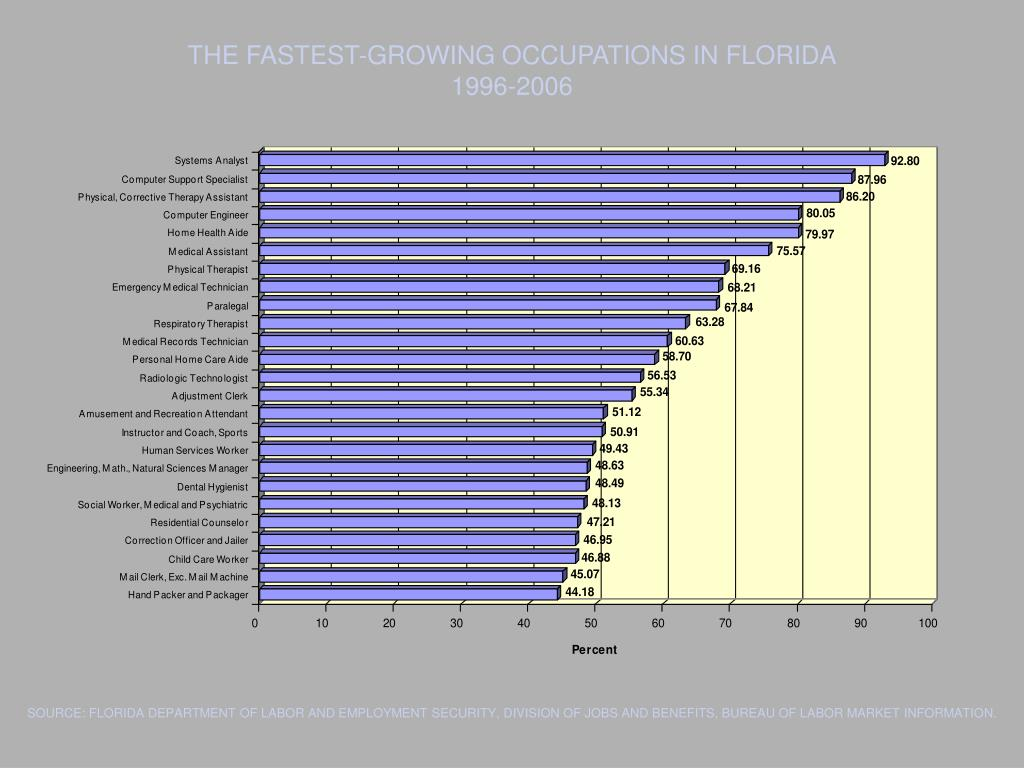 THE FASTEST-GROWING OCCUPATIONS IN FLORIDA