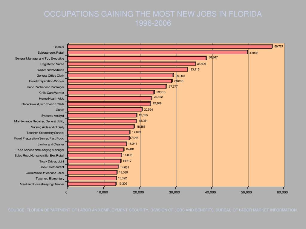 OCCUPATIONS GAINING THE MOST NEW JOBS IN FLORIDA