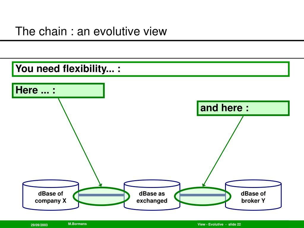 The chain : an evolutive view