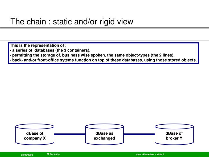 The chain static and or rigid view