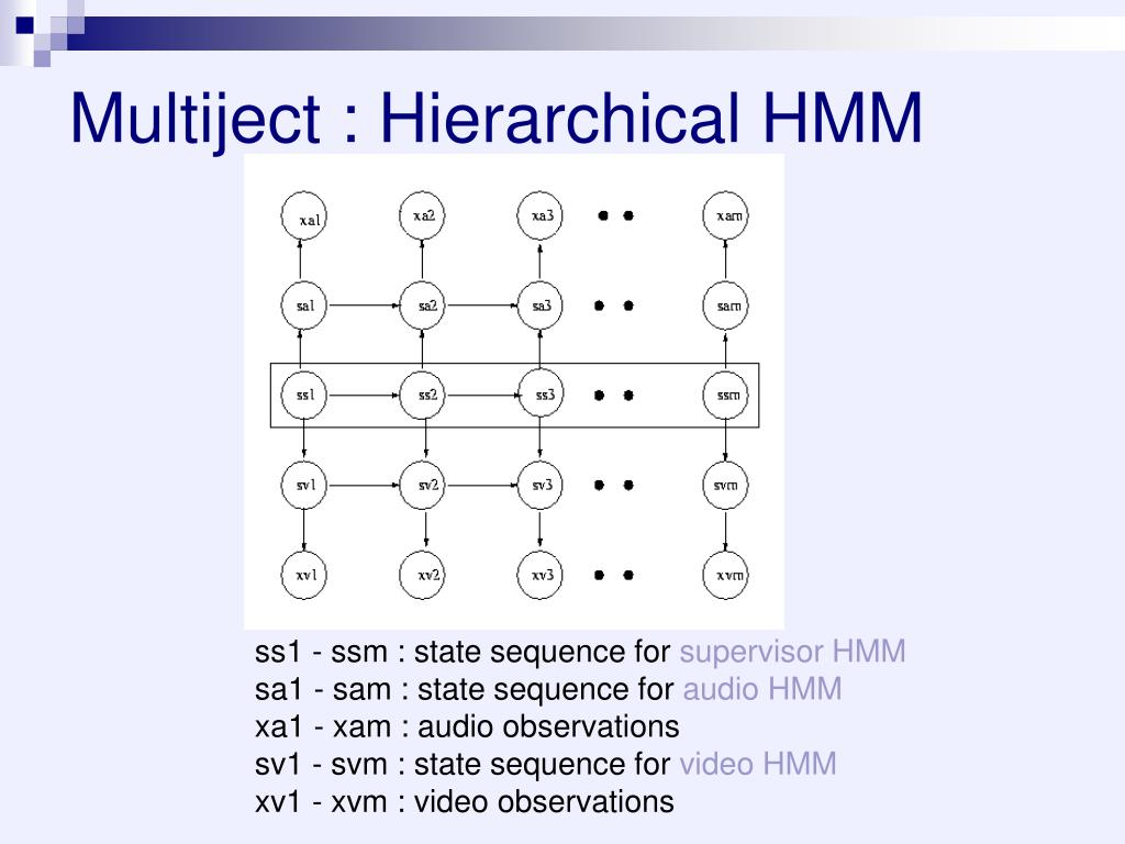 Multiject : Hierarchical HMM