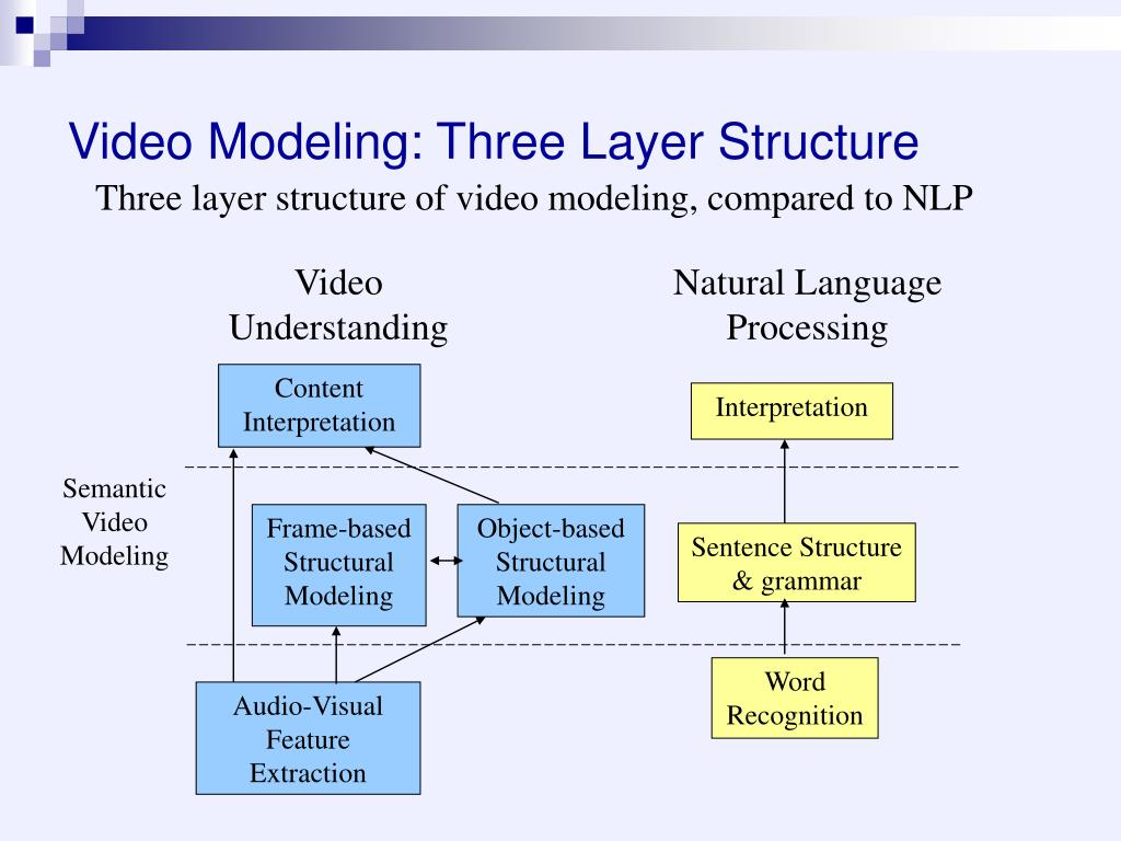 Video Modeling: Three Layer Structure