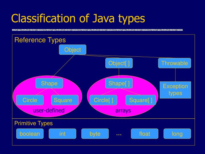 Classification of Java types