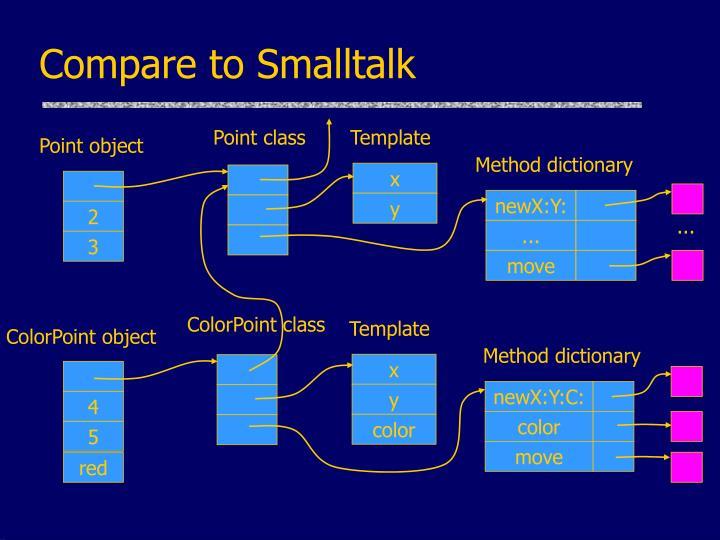 Compare to Smalltalk