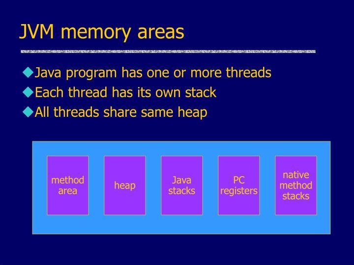 JVM memory areas