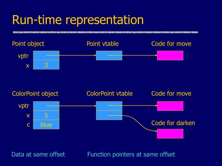 Run-time representation