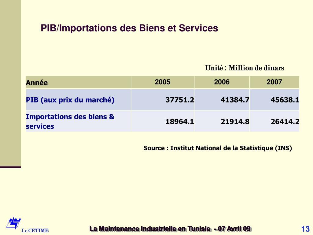 PIB/Importations des Biens et Services