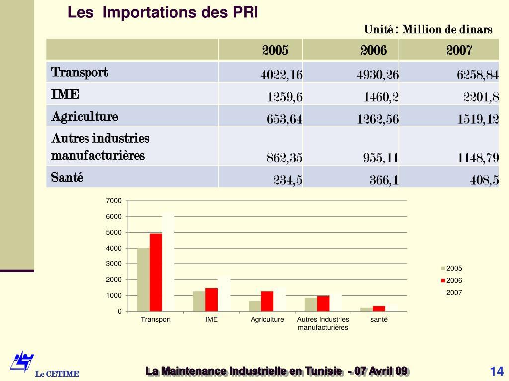 Les  Importations des PRI