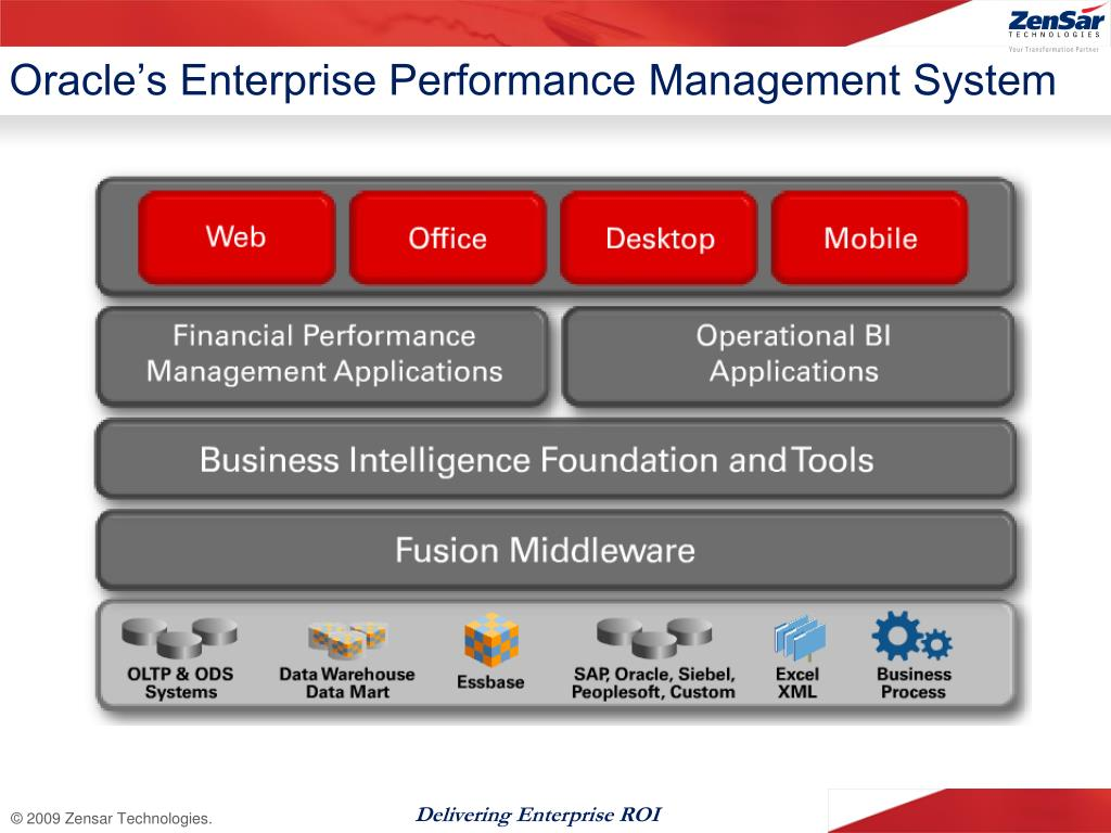 Oracle's Enterprise Performance Management System