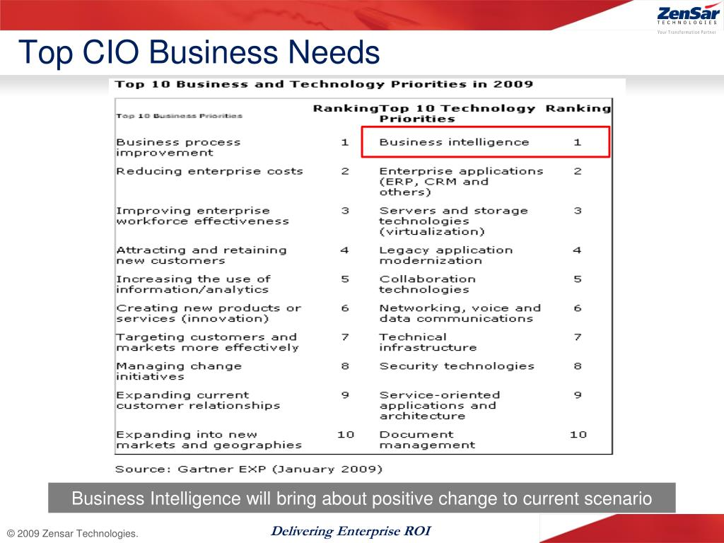 Top CIO Business Needs